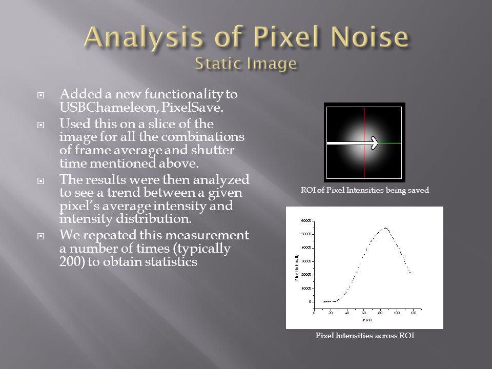 Typical plot of Standard Deviation of Pixel Intensity v.