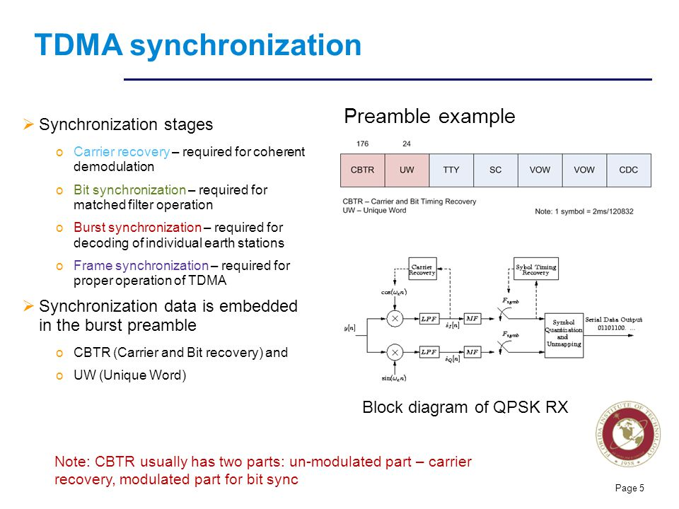 Florida Institute of technologies TDMA synchronization  Synchronization stages oCarrier recovery – required for coherent demodulation oBit synchronization – required for matched filter operation oBurst synchronization – required for decoding of individual earth stations oFrame synchronization – required for proper operation of TDMA  Synchronization data is embedded in the burst preamble oCBTR (Carrier and Bit recovery) and oUW (Unique Word) Page 5 Preamble example Block diagram of QPSK RX Note: CBTR usually has two parts: un-modulated part – carrier recovery, modulated part for bit sync