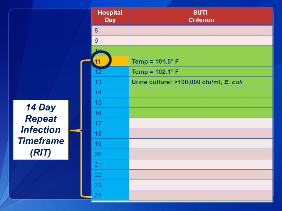 14 Day Repeat Infection Timeframe (RIT)