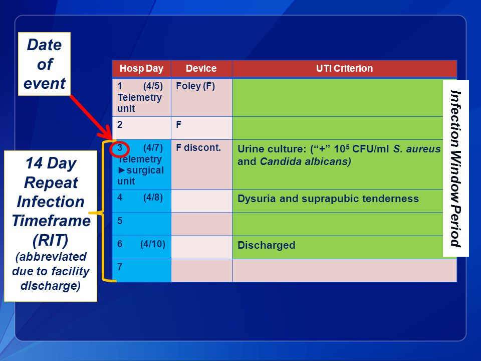 Hosp DayDeviceUTI Criterion 1 (4/5) Telemetry unit Foley (F) 2F 3 (4/7) Telemetry ►surgical unit F discont.