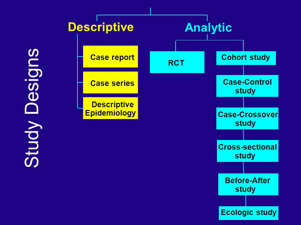 Study Designs Case report Case series Descriptive Epidemiology Descriptive RCT Before-After study Cross-sectional study Case-Crossover study Case-Cont
