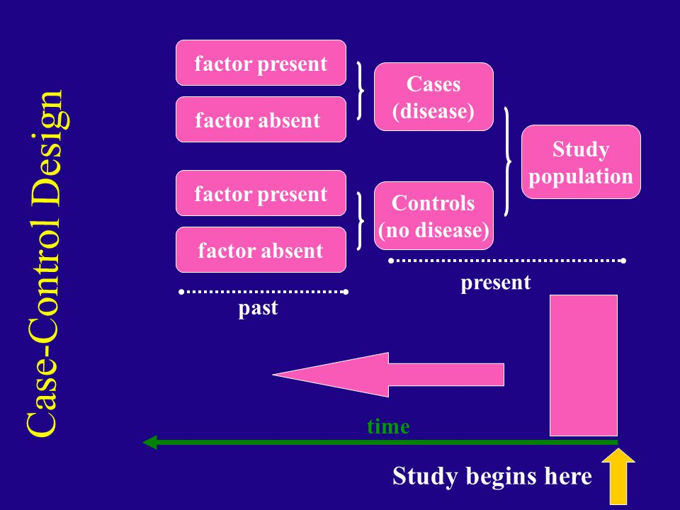 Case-Control Design Study population Cases (disease) Controls (no disease) factor present factor absent factor present factor absent present past time