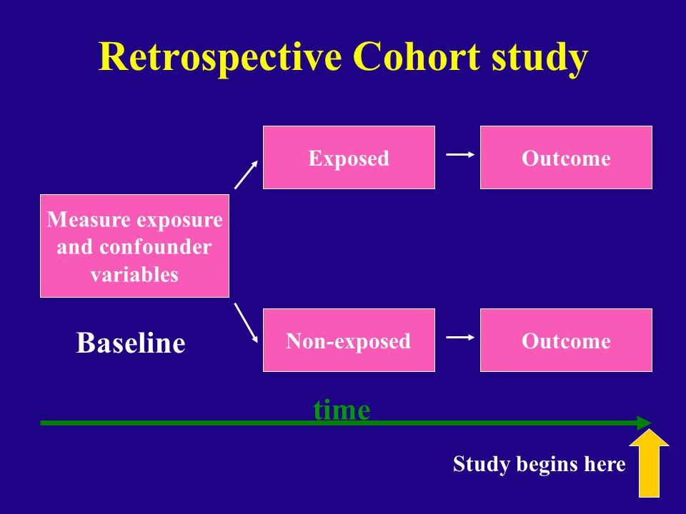 Retrospective Cohort study Measure exposure and confounder variables Exposed Non-exposed Outcome Baseline time Study begins here