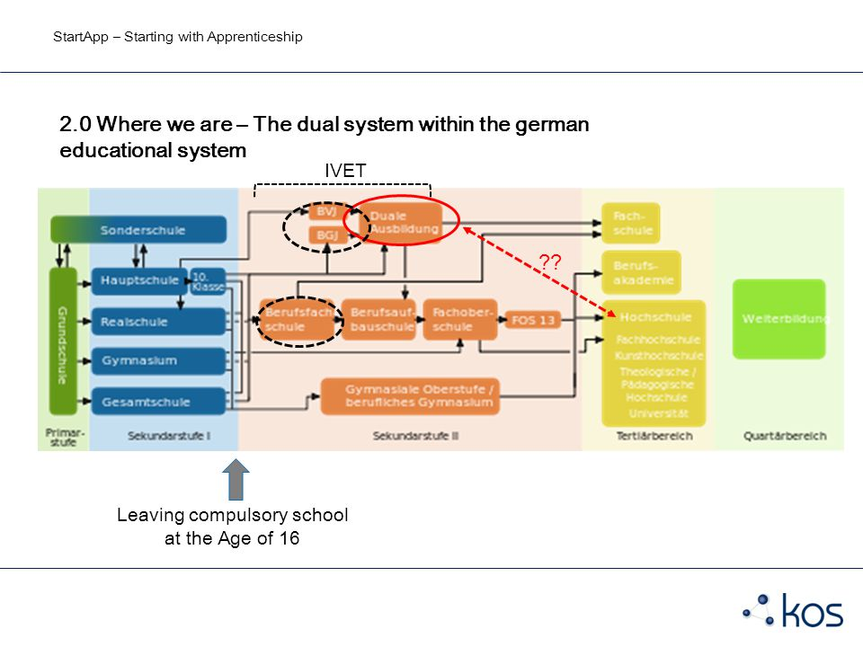 StartApp – Starting with Apprenticeship 2.0 Where we are – The dual system within the german educational system Leaving compulsory school at the Age of 16 .