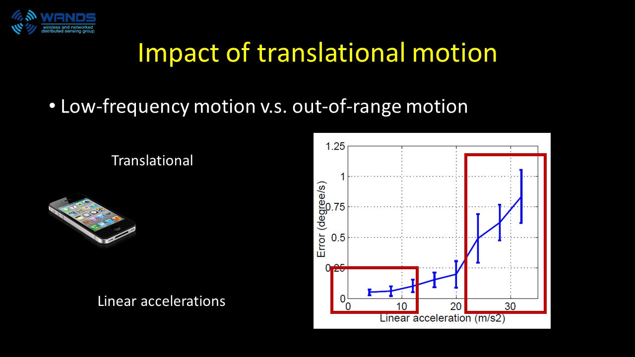 Impact of translational motion Low-frequency motion v.s.