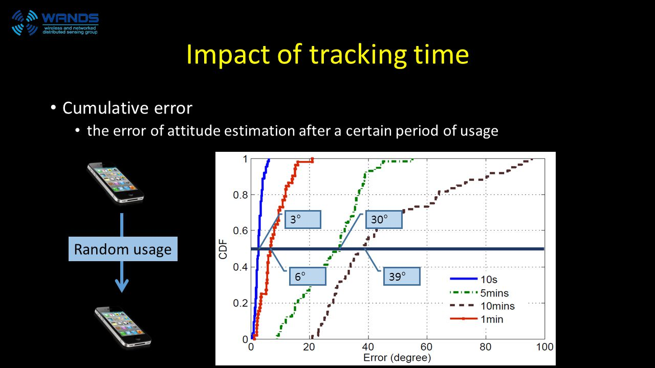 Impact of tracking time Cumulative error the error of attitude estimation after a certain period of usage 3°30° 39°6° Random usage