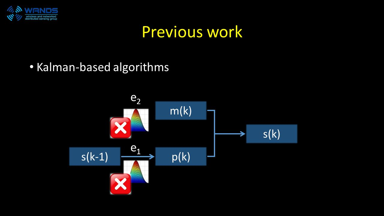 Previous work Kalman-based algorithms s(k-1)p(k) m(k) s(k) e2e2 e1e1