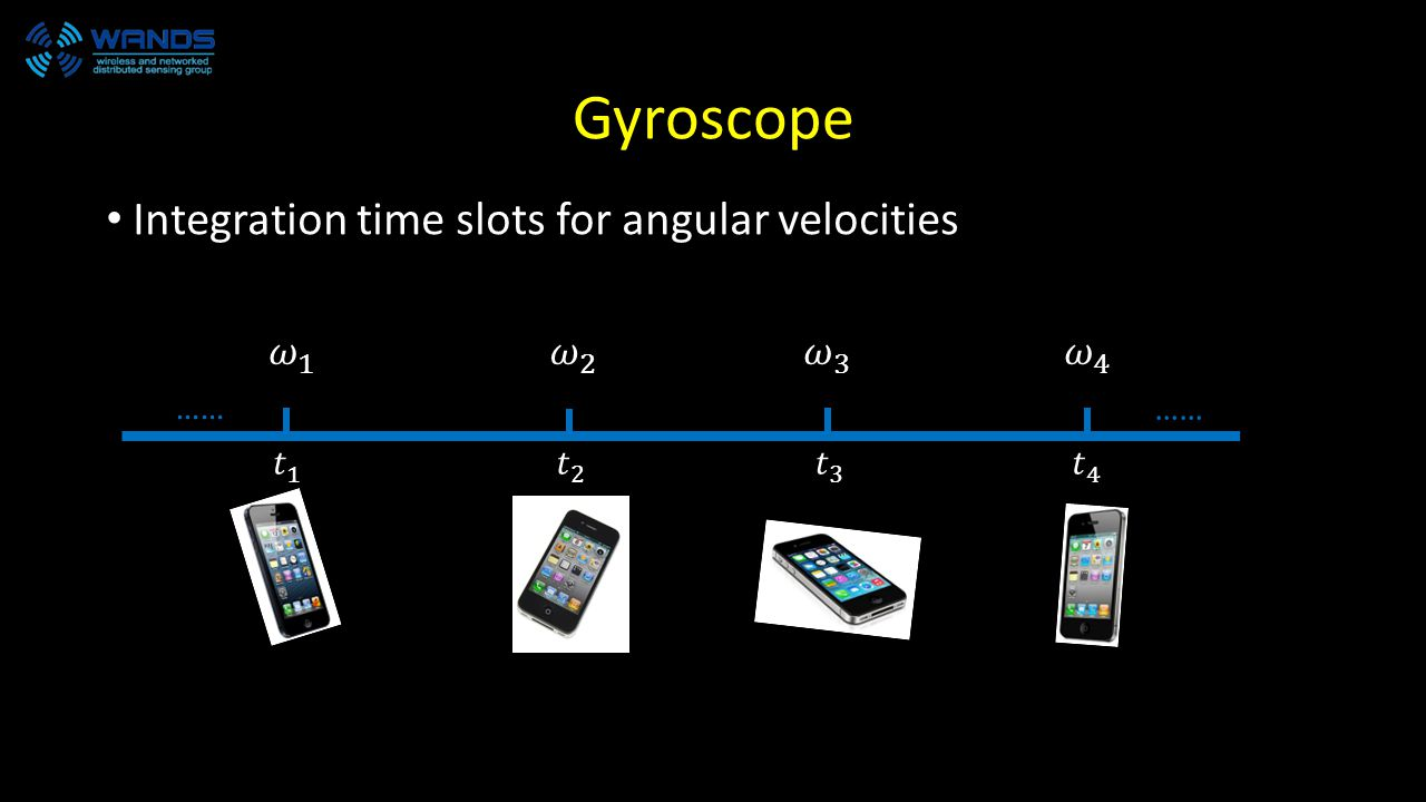 Gyroscope Integration time slots for angular velocities ……