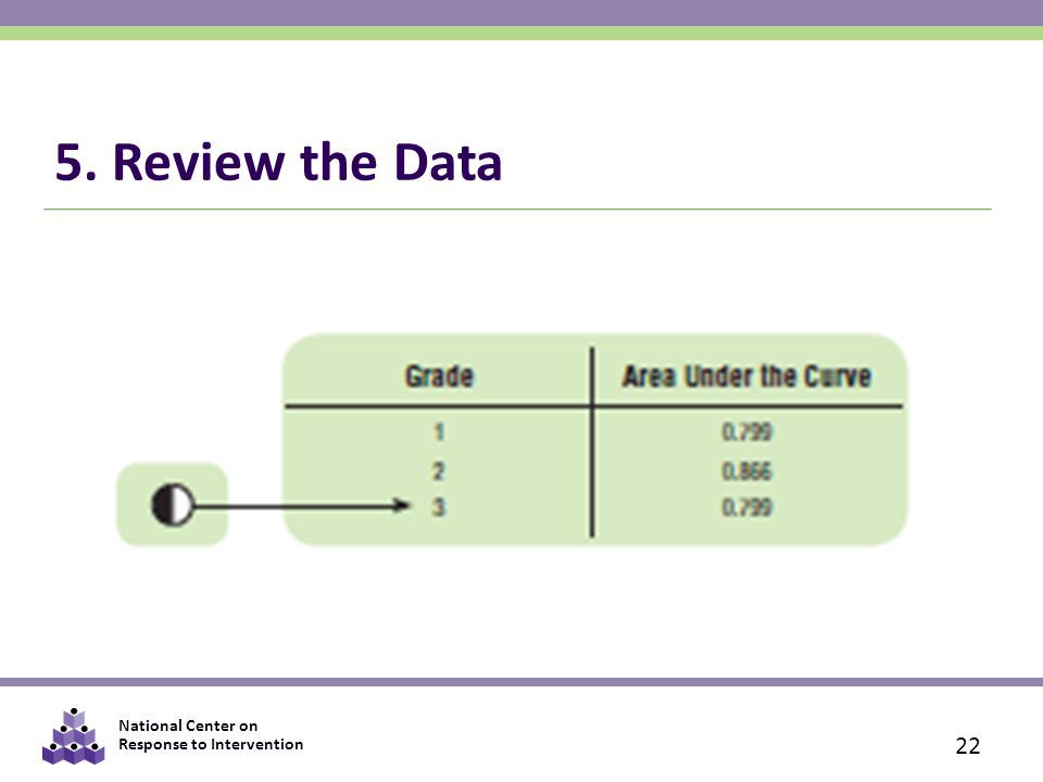 National Center on Response to Intervention 5. Review the Data 22