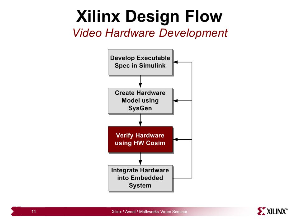 Xilinx / Avnet / Mathworks Video Seminar11 Xilinx Design Flow Video Hardware Development