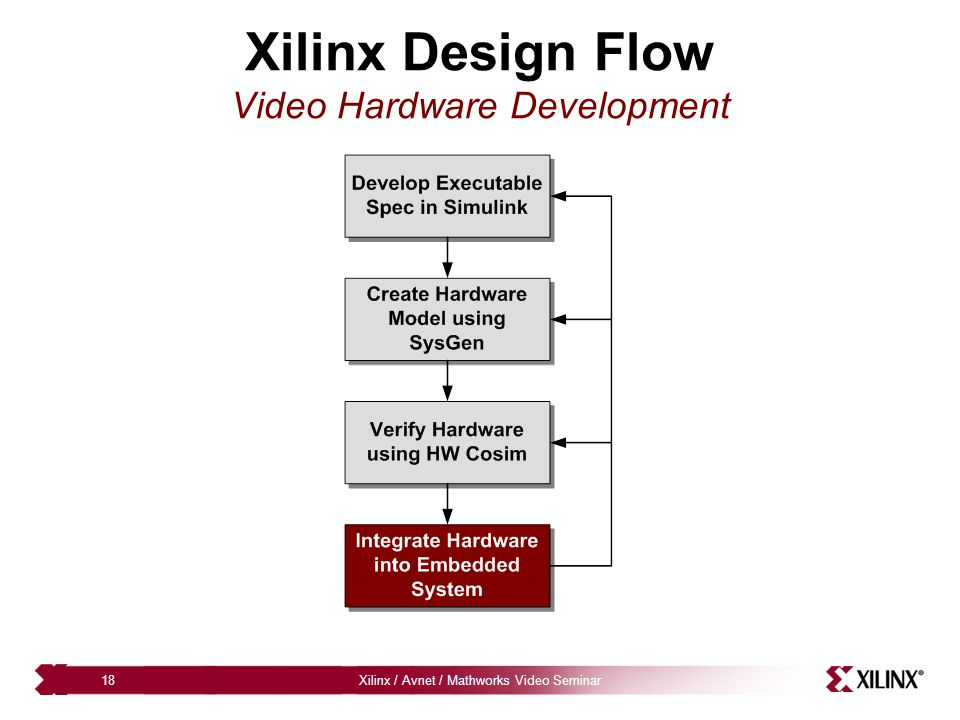 Xilinx / Avnet / Mathworks Video Seminar18 Xilinx Design Flow Video Hardware Development