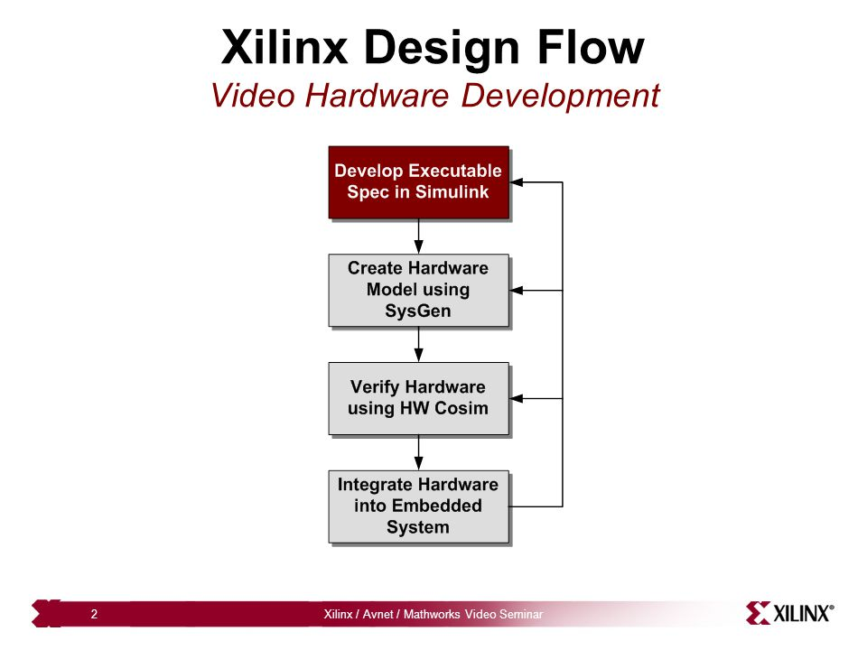 Xilinx / Avnet / Mathworks Video Seminar23 Abstracting the Processor Interface Shared registers, RAMs and FIFOs are used to create HW / SW abstraction – DSP design connects to a to or from memory – Memory maps and interface logic is added during RTL generation – Software drivers and documentation are created for easy programming