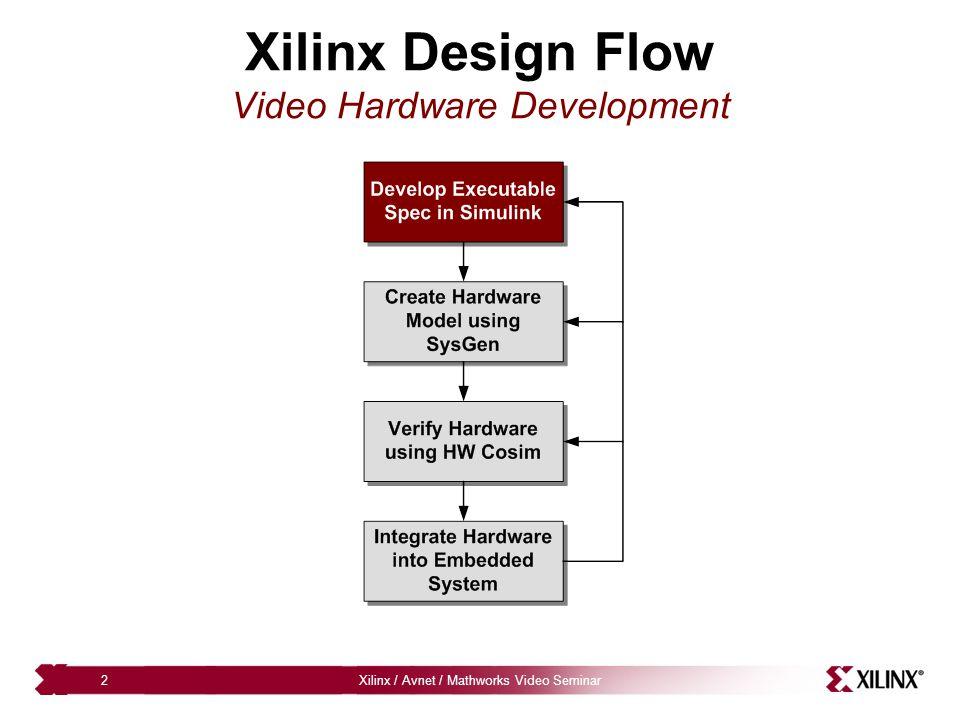Xilinx / Avnet / Mathworks Video Seminar13 Accelerating Verification through Hardware Hardware co-verification removes simulation bottleneck – Up to 1000x simulation performance improvement – Automates FPGA and board setup process Design Simulation Time (Seconds) SoftwareHW Co-SimIncrease Beamformer1132.545X OFDM BER Test742.75989X DUC CFR7312332X Color Space Converter277469x Video Scalar1042292113X