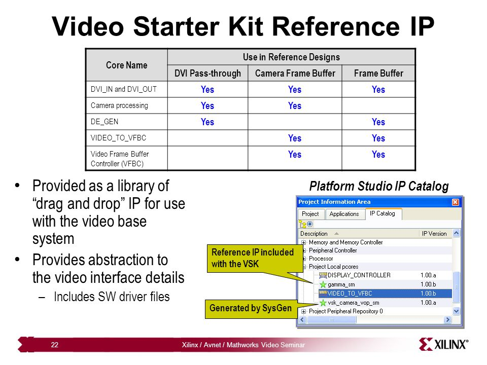 Xilinx / Avnet / Mathworks Video Seminar22 Video Starter Kit Reference IP Core Name Use in Reference Designs DVI Pass-throughCamera Frame BufferFrame