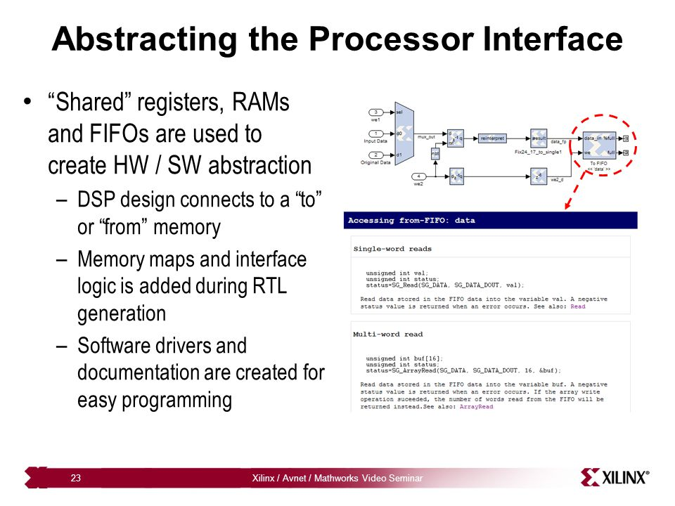 "Xilinx / Avnet / Mathworks Video Seminar23 Abstracting the Processor Interface ""Shared"" registers, RAMs and FIFOs are used to create HW / SW abstracti"