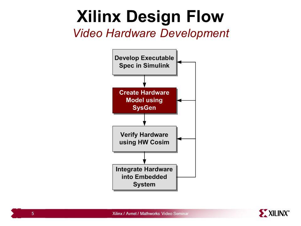 Xilinx / Avnet / Mathworks Video Seminar16 Additional Data from Xilinx Video Development Team Frames 800x6001280x7201920x1080 Non-AcceleratedHW AcceleratedNon AcceleratedHW AcceleratedNon-acceleratedHW Accelerated 11243 sec18 sec2238 sec25 sec5310 sec37 sec 22579 sec25 sec4728 sec35 secNA62 sec 5NA43 secNA65 secNA128 sec Notes: – 100 Mbps Ethernet link, Effective rate ~5.1 Mbps ML506 Virtex-5 SXT development platform – Payload = 2 * N_Frames * Frame_Size * 32-bits – Load N frames of data, Process N Frames, Store N Frames