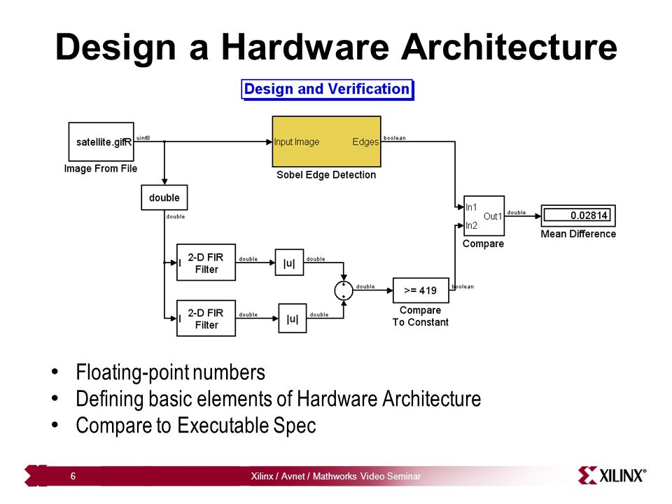 Xilinx / Avnet / Mathworks Video Seminar6 Design a Hardware Architecture Floating-point numbers Defining basic elements of Hardware Architecture Compa