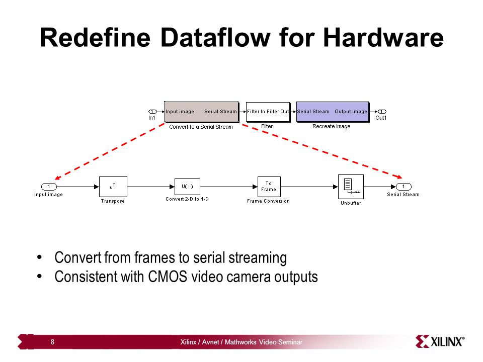 Xilinx / Avnet / Mathworks Video Seminar8 Redefine Dataflow for Hardware Convert from frames to serial streaming Consistent with CMOS video camera out