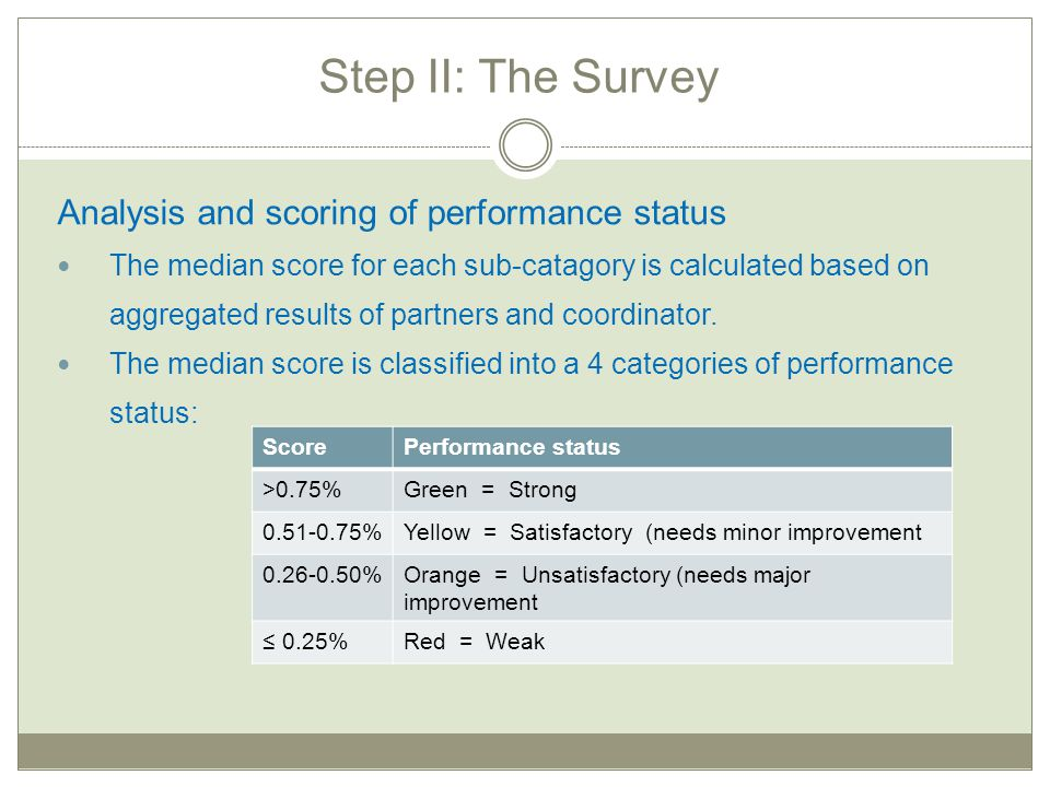 Step II: The Survey Analysis and scoring of performance status The median score for each sub-catagory is calculated based on aggregated results of par