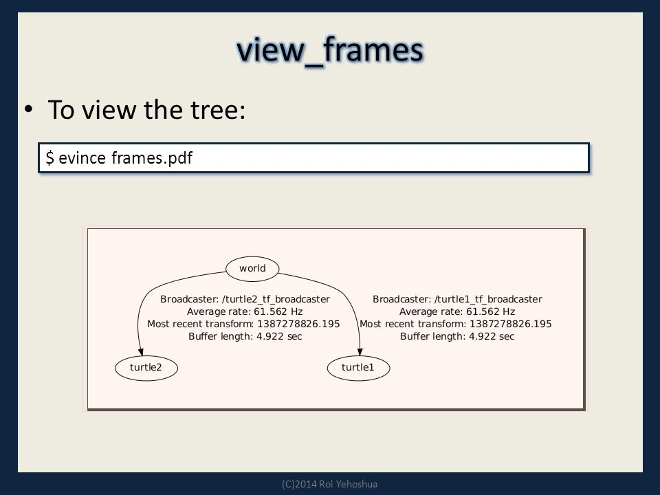 To view the tree: (C)2014 Roi Yehoshua $ evince frames.pdf