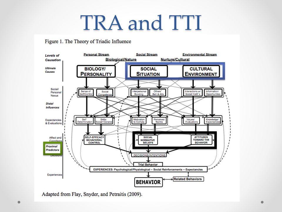 TRA and TTI