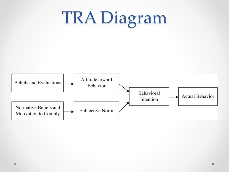 TRA Diagram