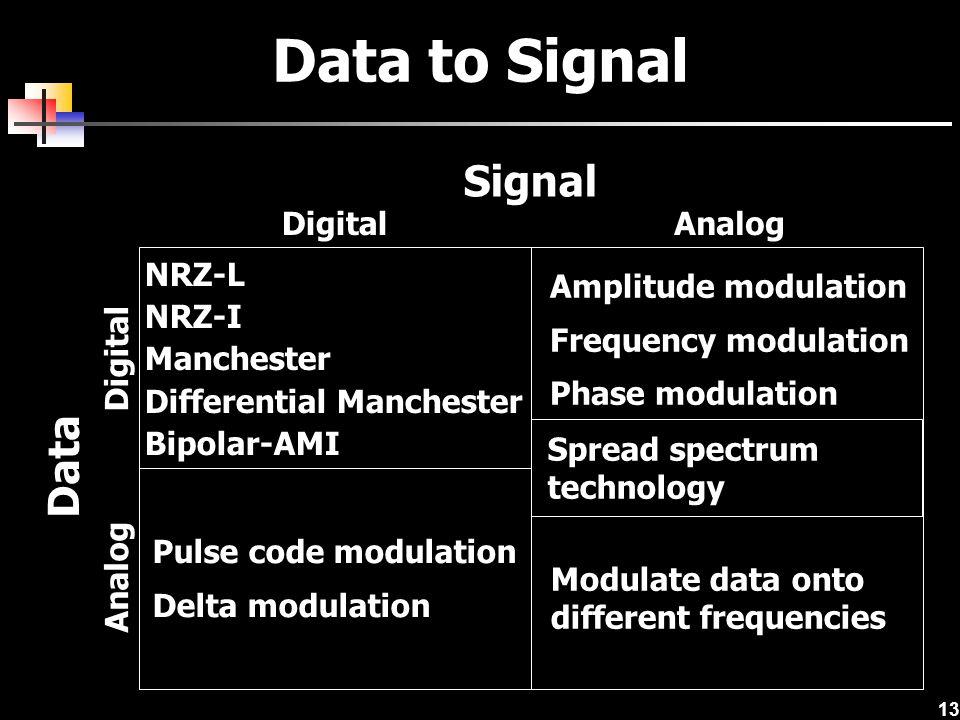13 Data to Signal Digital Analog Signal Data NRZ-L NRZ-I Manchester Differential Manchester Bipolar-AMI Amplitude modulation Frequency modulation Phas