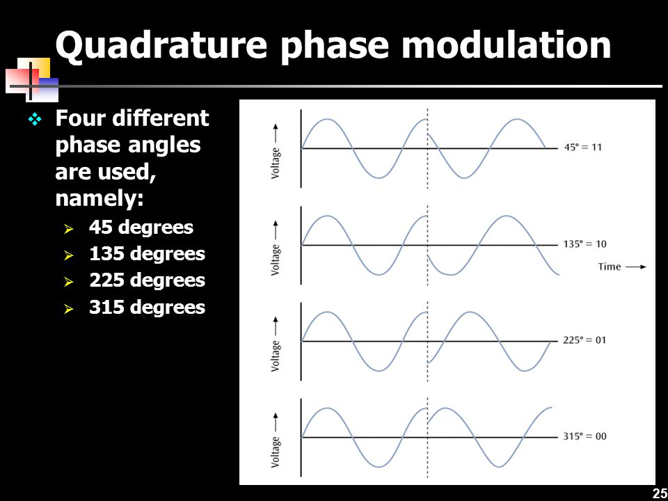 25 Quadrature phase modulation  Four different phase angles are used, namely:  45 degrees  135 degrees  225 degrees  315 degrees