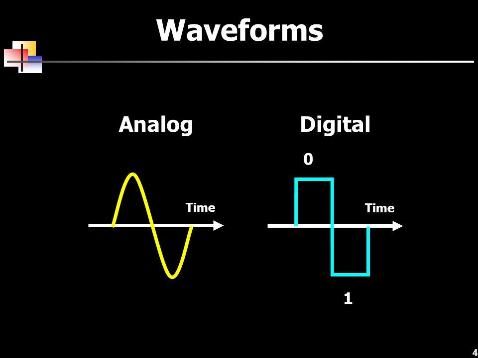 4 Waveforms 0 1 Time AnalogDigital