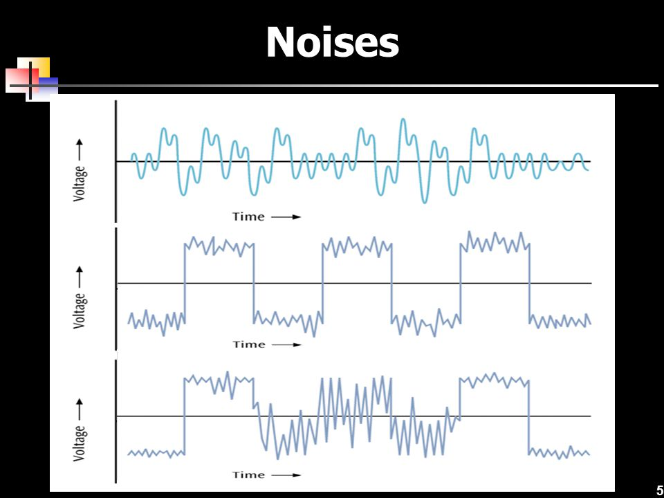 26 Quadrature Amplitude Modulation  In this technology, 12 different phases are combined with two different amplitudes  Since only 4 phase angles have 2 different amplitudes, there are a total of 16 combinations  With 16 signal combinations, each baud equals 4 bits of information