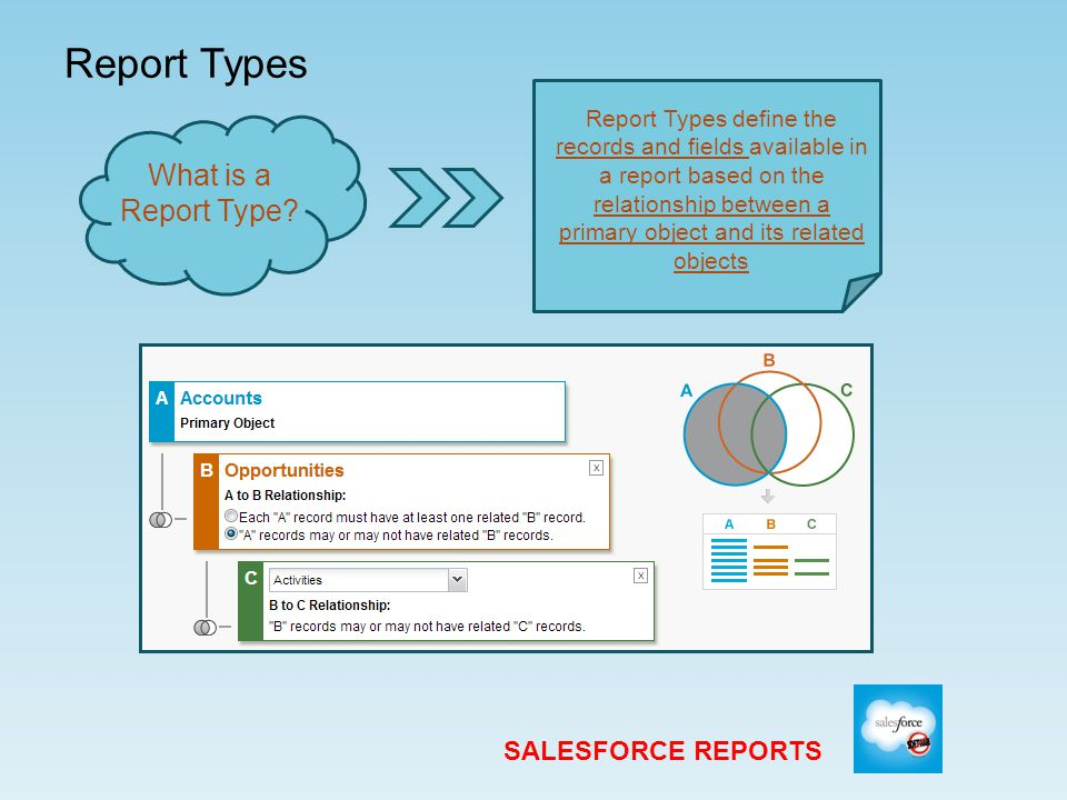 Creating Custom Report Types SALESFORCE REPORTS Defining Custom Report Types Custom Report Types Limits Once you save a Report Type, the primary object cannot be changed Report Type Label – Maximum 50 characters (visible to users) Report Type Name – Maximum 255 characters (used by API) Description – Maximum 1,000 characters (visible to users) Report Types are organized by Category Personal, Contact Manager, and Group – N/A Professional – 50 Enterprise – 200 Unlimited – 2,000 Developer – 400