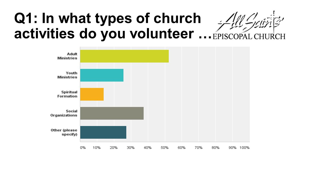 Q1: In what types of church activities do you volunteer …