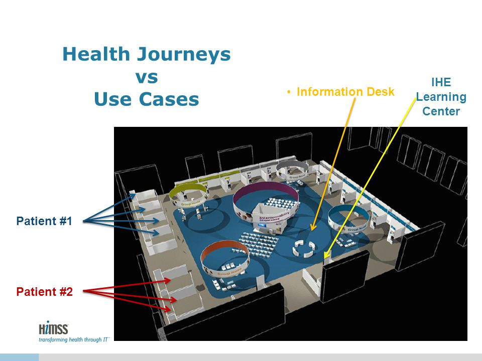 Health Journeys vs Use Cases Information Desk Patient #1 Patient #2 IHE Learning Center