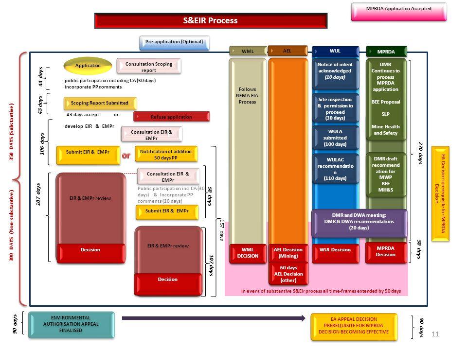 S&EIR Process 300 DAYS (Non- substantive) 350 DAYS (Substantive) Pre-application (Optional) MPRDA Application Accepted ENVIRONMENTAL AUTHORISATION APP
