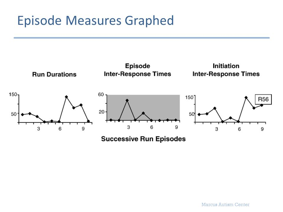 Marcus Autism Center Episode Measures Graphed