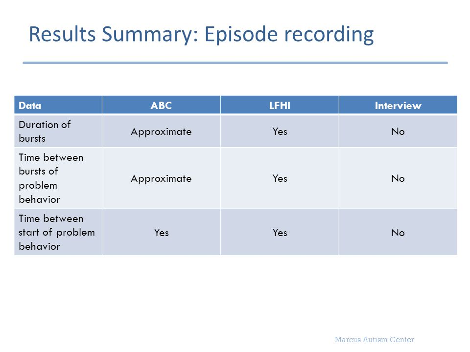 Marcus Autism Center Results Summary: Episode recording Data ABCLFHIInterview Duration of bursts ApproximateYesNo Time between bursts of problem behav