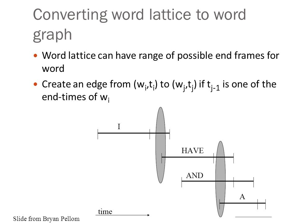 Converting word lattice to word graph Word lattice can have range of possible end frames for word Create an edge from (w i,t i ) to (w j,t j ) if t j-
