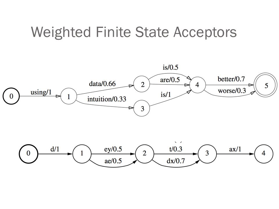 Weighted Finite State Acceptors