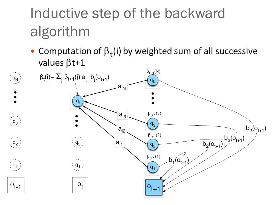 Inductive step of the backward algorithm Computation of  t (i) by weighted sum of all successive values  t+1
