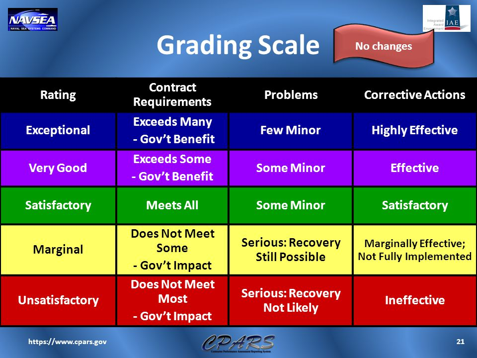 Grading Scale 21https://www.cpars.gov Rating Contract Requirements ProblemsCorrective Actions Exceptional Exceeds Many - Gov't Benefit Few MinorHighly