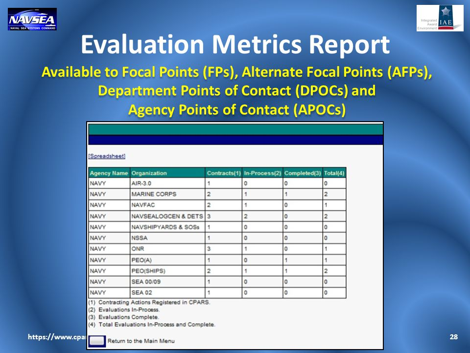 Evaluation Metrics Report 28https://www.cpars.gov Available to Focal Points (FPs), Alternate Focal Points (AFPs), Department Points of Contact (DPOCs)