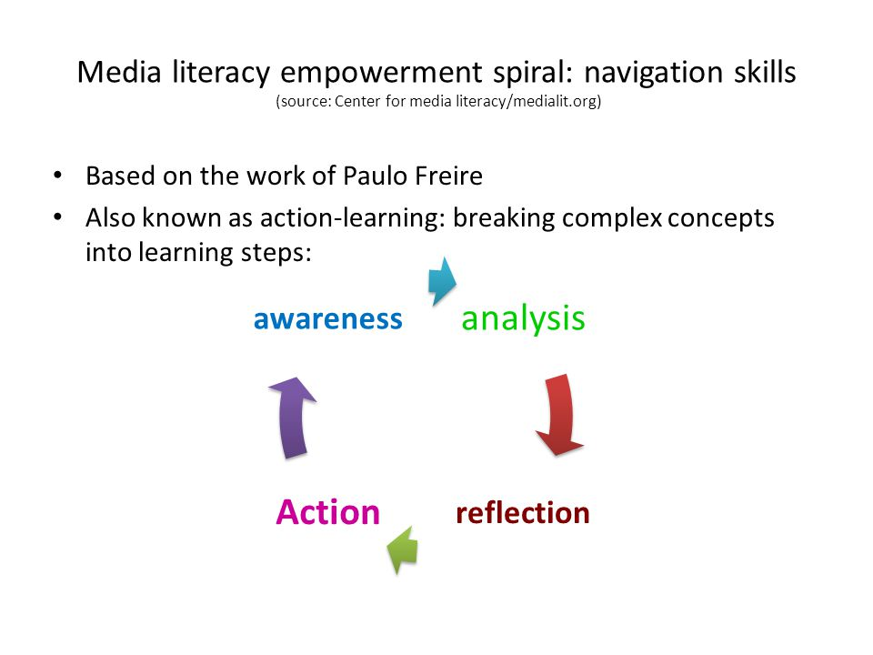 Media literacy empowerment spiral: navigation skills (source: Center for media literacy/medialit.org) Based on the work of Paulo Freire Also known as action-learning: breaking complex concepts into learning steps: analysis reflection Action awareness