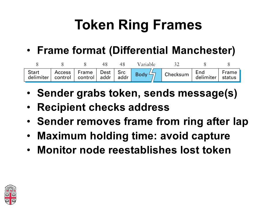 Token Ring Frames Frame format (Differential Manchester) Sender grabs token, sends message(s) Recipient checks address Sender removes frame from ring after lap Maximum holding time: avoid capture Monitor node reestablishes lost token