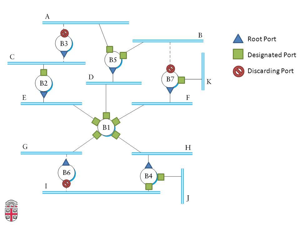 Root Port Designated Port Discarding Port