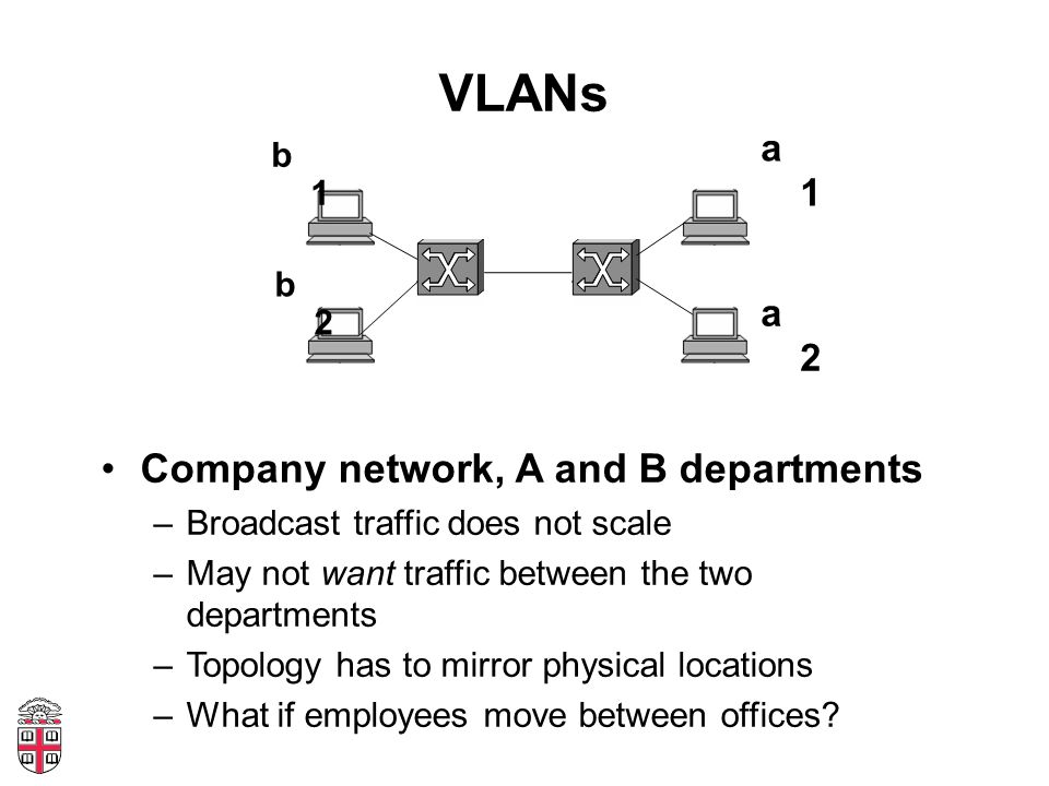 VLANs Company network, A and B departments –Broadcast traffic does not scale –May not want traffic between the two departments –Topology has to mirror physical locations –What if employees move between offices.