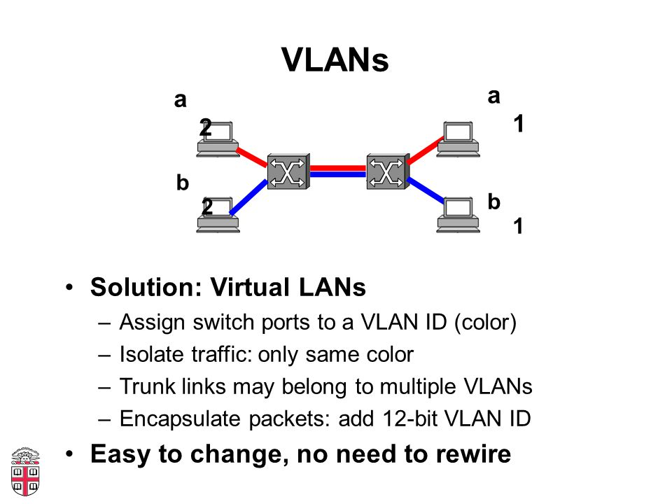 VLANs Solution: Virtual LANs –Assign switch ports to a VLAN ID (color) –Isolate traffic: only same color –Trunk links may belong to multiple VLANs –Encapsulate packets: add 12-bit VLAN ID Easy to change, no need to rewire a2a2 b2b2 a1a1 b1b1