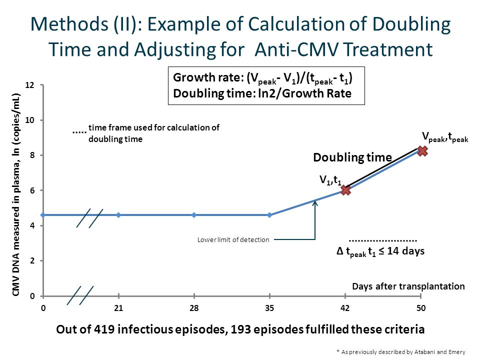 Methods (II): Example of Calculation of Doubling Time and Adjusting for Anti-CMV Treatment V 1,t 1 V peak,t peak ∆ t peak t 1 ≤ 14 days time frame use