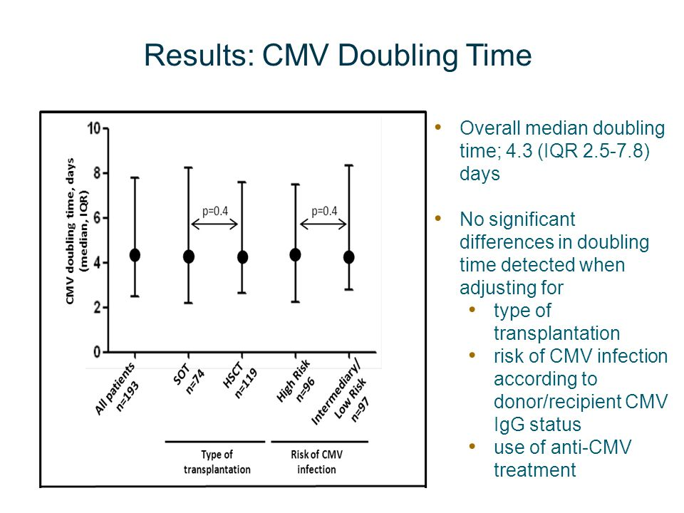 Results: CMV Doubling Time Overall median doubling time; 4.3 (IQR 2.5-7.8) days No significant differences in doubling time detected when adjusting fo