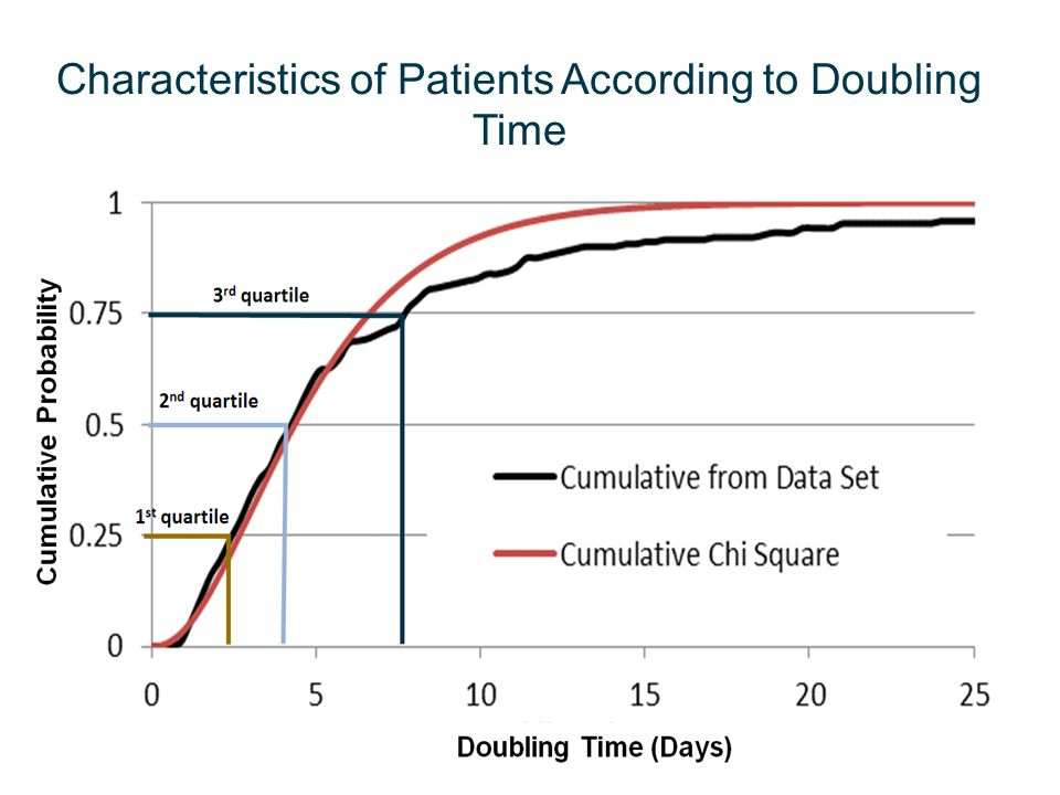 Characteristics of Patients According to Doubling Time