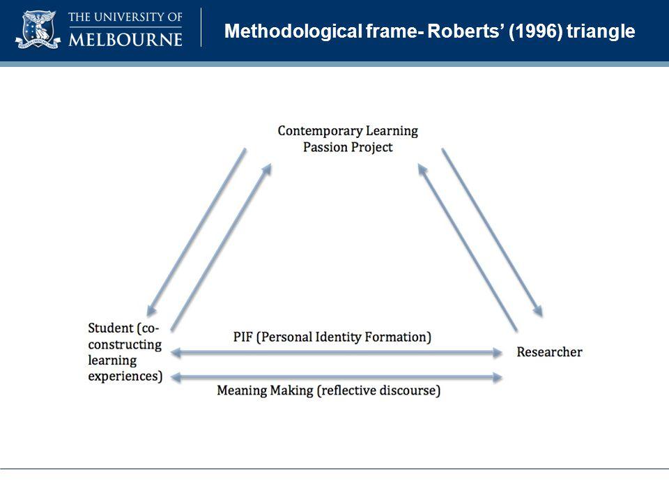 Methodological frame- Roberts' (1996) triangle